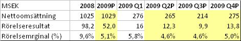 Resultat 2008, Prognos för Q2-Q4 2009