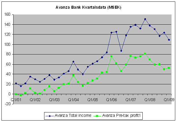 Avanza profit and total income