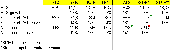 Table 1: H&M past performance and estimates for 2008/09