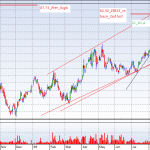 JM with pivots for Sept 8, trend channel and trend lines