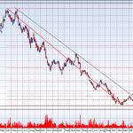 JM Trend lines and FIB levels