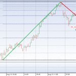 15min chart OMXS30 5 days including FIB and pivot points for Aug 17