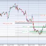 OMXS30 10 days, 15 min chart