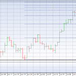 OMXS30 3 month daily chart with FIB retrace levels
