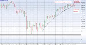 1 year weekly graph