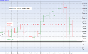 omxs30_23may_6months_weekly