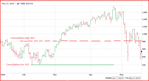 omxs30_daily_5months_may21