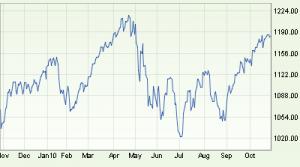 S&P 500 1 year